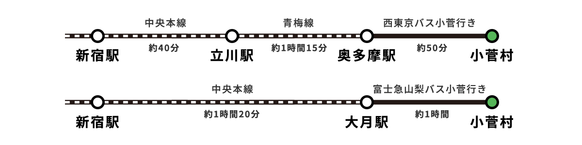 電車・バス乗り継ぎ案内図